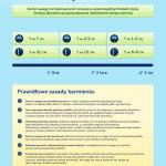 Zasady karmienia